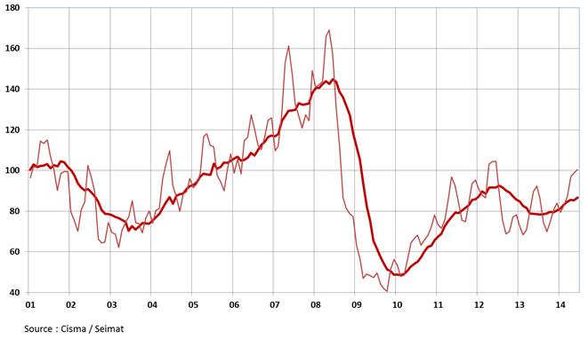 Les ventes de matériels de chantier en France en unités, au minimum stabilisées et sur une tendance positive. Evolution de la moyenne mobile sur 3 mois et sur 12 mois ; indice base 100 : année 2000. Source Cisma/Seimat